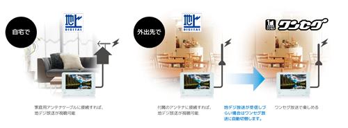 9インチ防水DVDプレーヤー_9WDVS-WH_hp_inside1